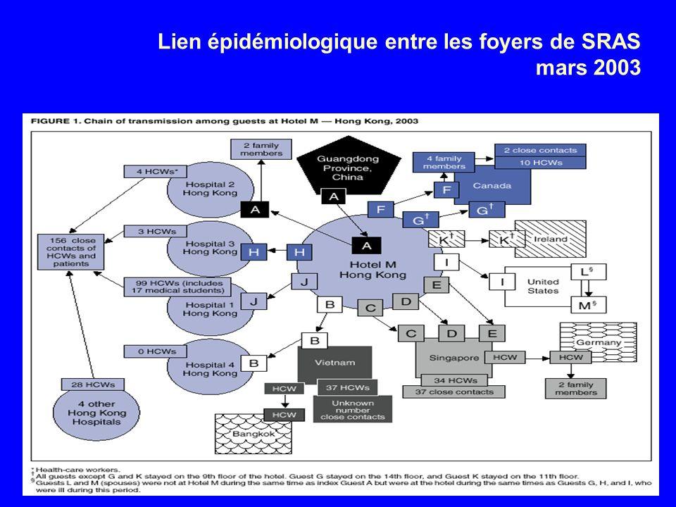 Lien épidémiologique entre les foyers de SRAS mars 2003