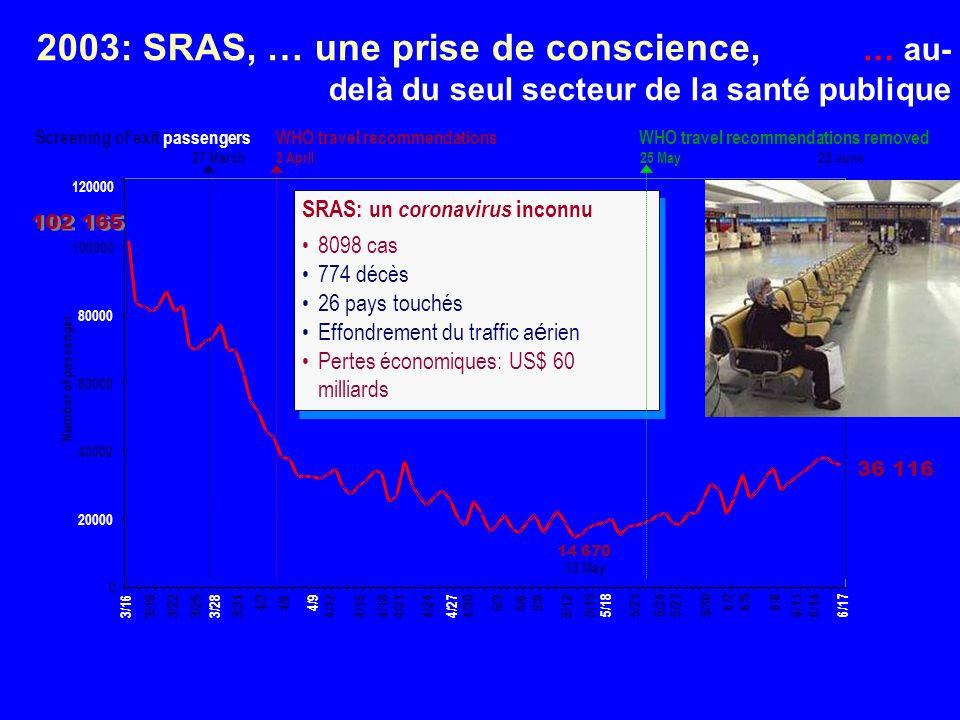 2003: SRAS, … une prise de conscience, … au- delà du seul secteur de la santé publique