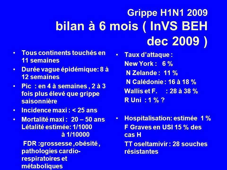 Grippe H1N1 2009 bilan à 6 mois ( InVS BEH dec 2009 ) Tous continents touchés en 11 semaines Durée vague épidémique: 8 à 12 semaines Pic : en 4 à semaines, 2 à 3 fois plus élevé que grippe saisonnière Incidence maxi : < 25 ans Mortalité maxi : 20 – 50 ans Létalité estimée: 1/1000 à 1/10000 FDR :grossesse,obésité, pathologies cardio- respiratoires et métaboliques Taux dattaque : New York : 6 % N Zelande : 11 % N Calédonie : 16 à 18 % Wallis et F.