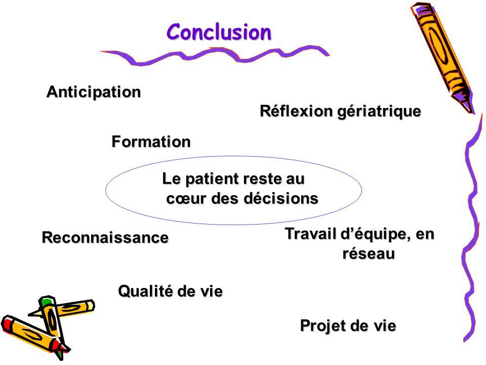 Conclusion Anticipation Formation Travail déquipe, en réseau Réflexion gériatrique Reconnaissance Le patient reste au cœur des décisions Qualité de vie Projet de vie