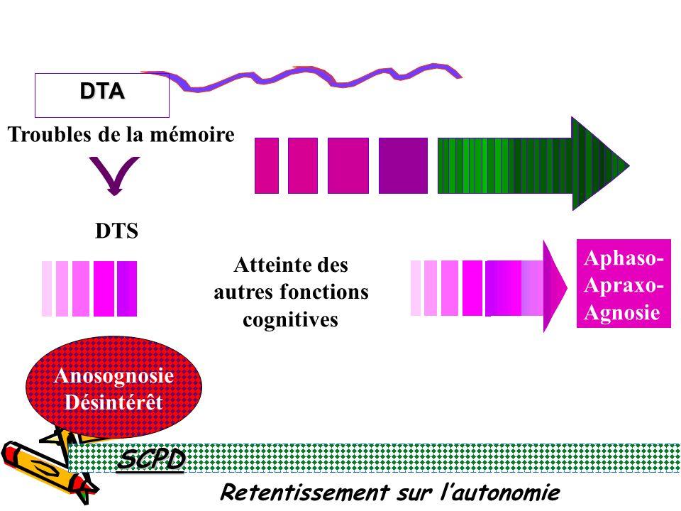 Retentissement sur lautonomie DTA Troubles de la mémoire DTS Anosognosie Désintérêt Atteinte des autres fonctions cognitivesSCPD Aphaso- Apraxo- Agnosie