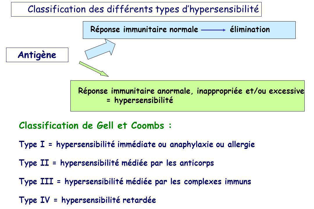 Classification des différents types dhypersensibilité Antigène Réponse immunitaire normaleélimination Réponse immunitaire anormale, inappropriée et/ou