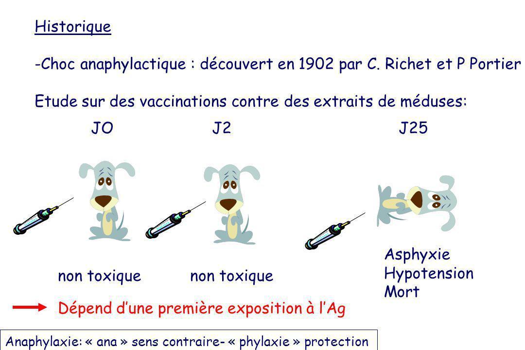 Historique -Choc anaphylactique : découvert en 1902 par C. Richet et P Portier Etude sur des vaccinations contre des extraits de méduses: JO J2 J25 As