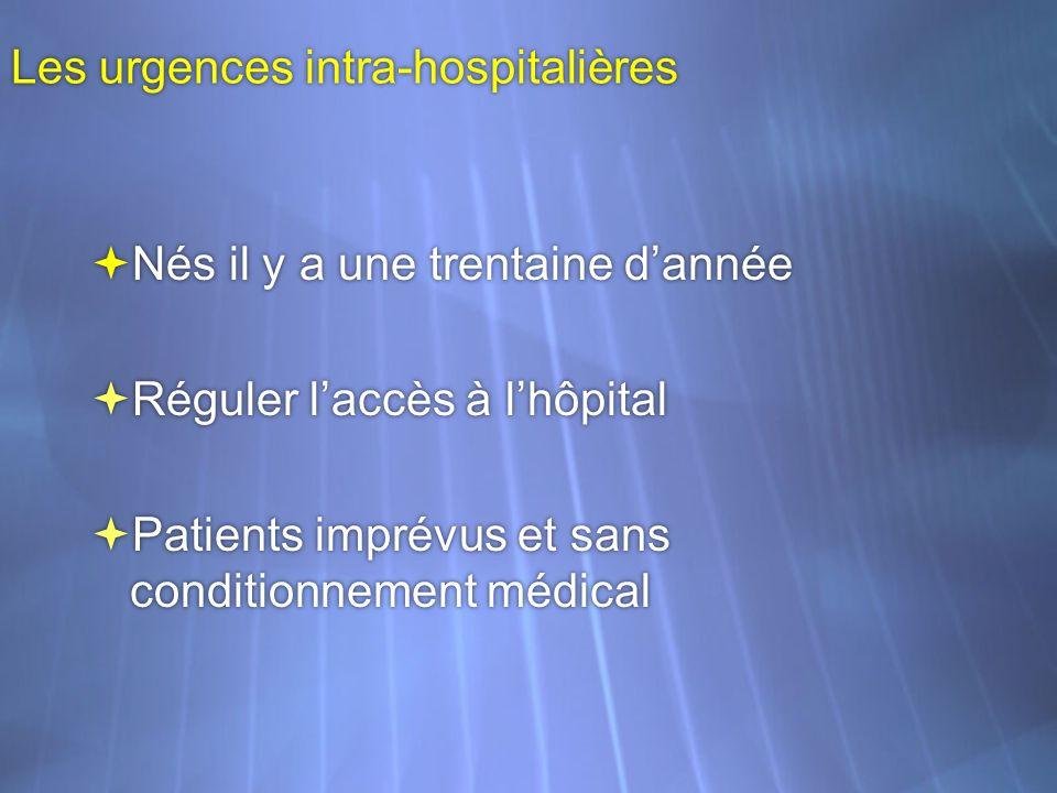 Les urgences intra-hospitalières Nés il y a une trentaine dannée Réguler laccès à lhôpital Patients imprévus et sans conditionnement médical Nés il y