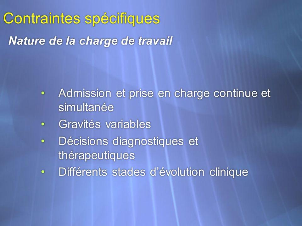 Admission et prise en charge continue et simultanée Gravités variables Décisions diagnostiques et thérapeutiques Différents stades dévolution clinique