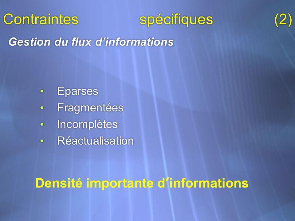 Contraintes spécifiques (2) Gestion du flux dinformations Eparses Fragmentées Incomplètes Réactualisation Eparses Fragmentées Incomplètes Réactualisat