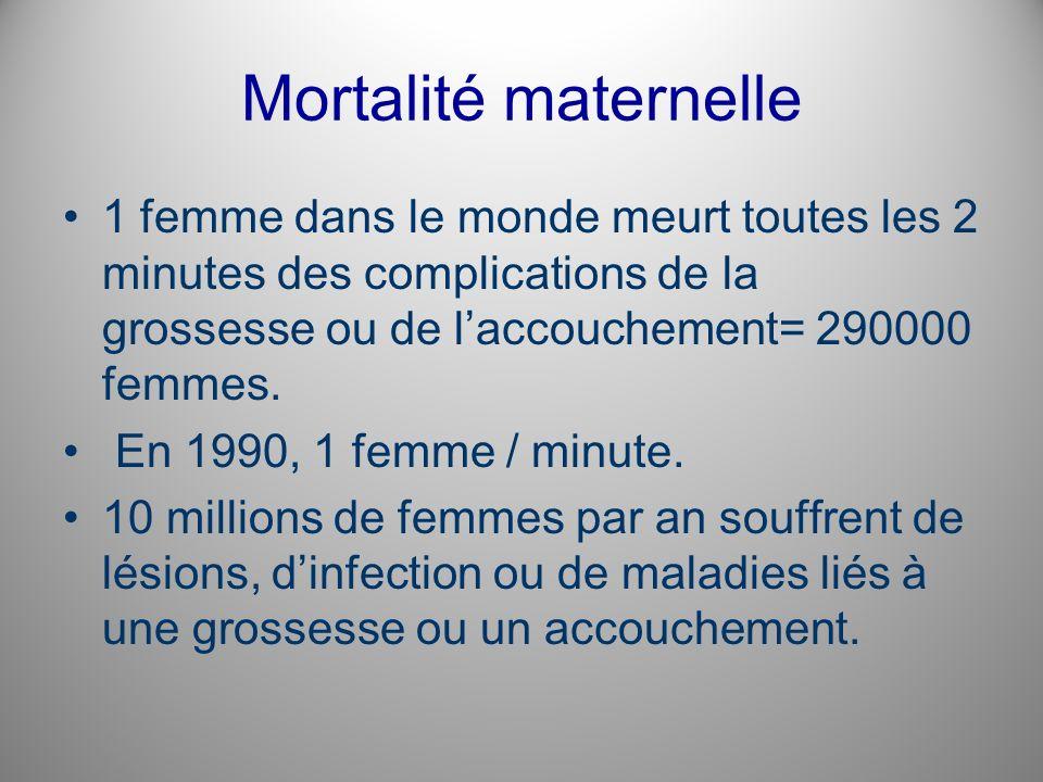 Mortalité maternelle 1 femme dans le monde meurt toutes les 2 minutes des complications de la grossesse ou de laccouchement= 290000 femmes. En 1990, 1