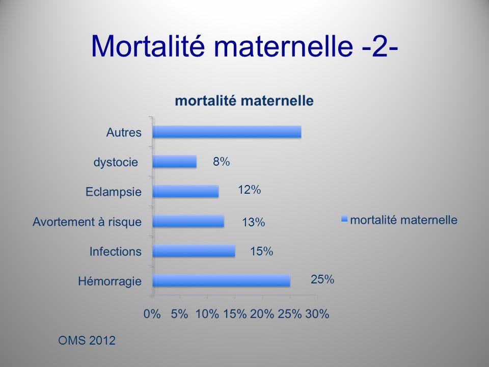 Mortalité maternelle Améliorer la santé maternelle est lun des huit objectifs du Millénaire pour le développement (OMD) adoptés par la communauté internationale en 2000.