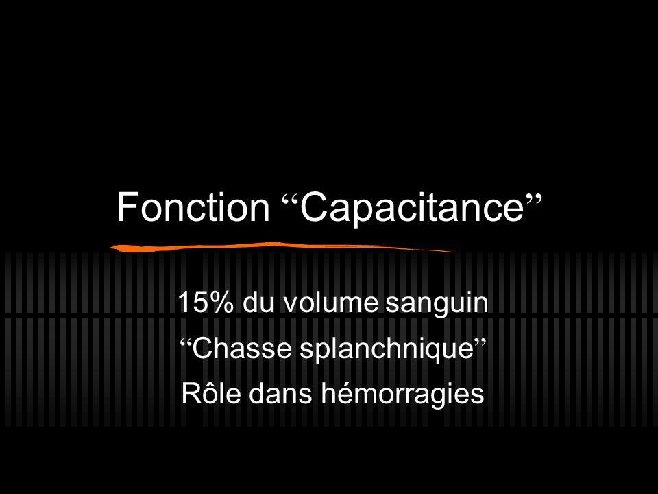 Fonction Capacitance 15% du volume sanguin Chasse splanchnique Rôle dans hémorragies