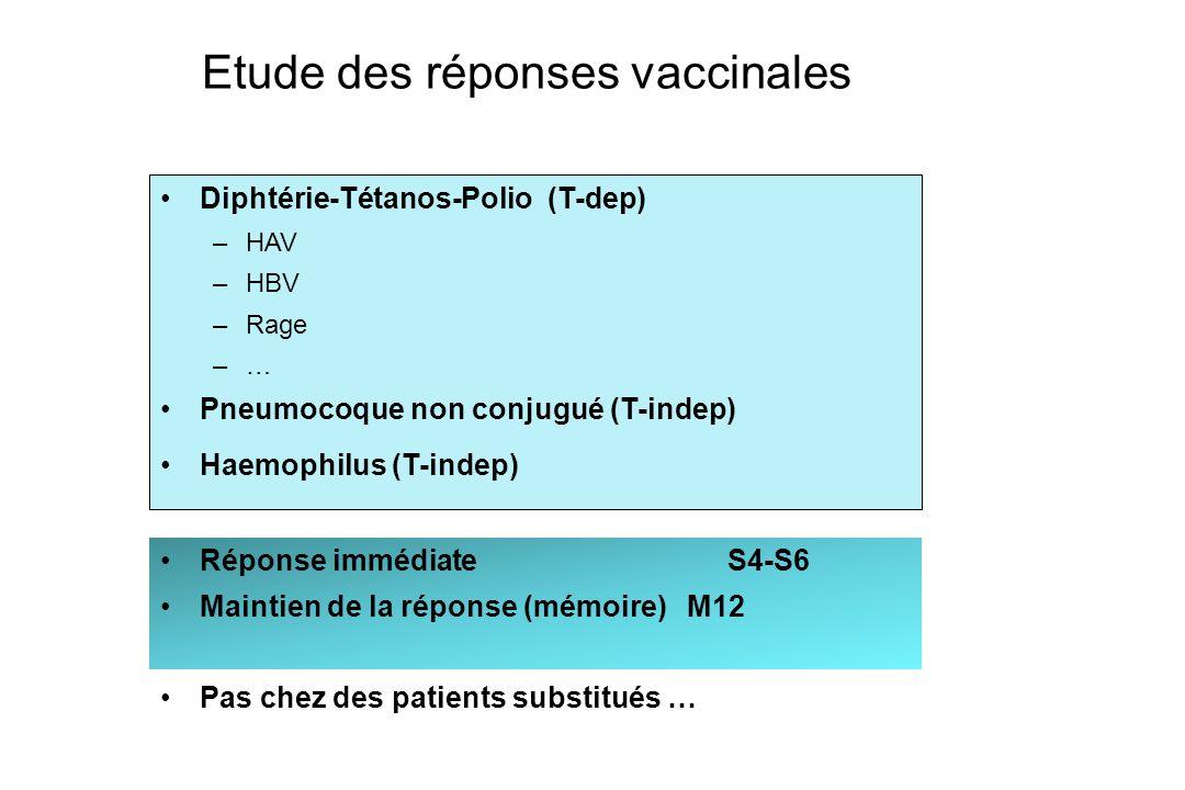 Etude des réponses vaccinales Diphtérie-Tétanos-Polio (T-dep) –HAV –HBV –Rage –… Pneumocoque non conjugué (T-indep) Haemophilus (T-indep) Réponse immé