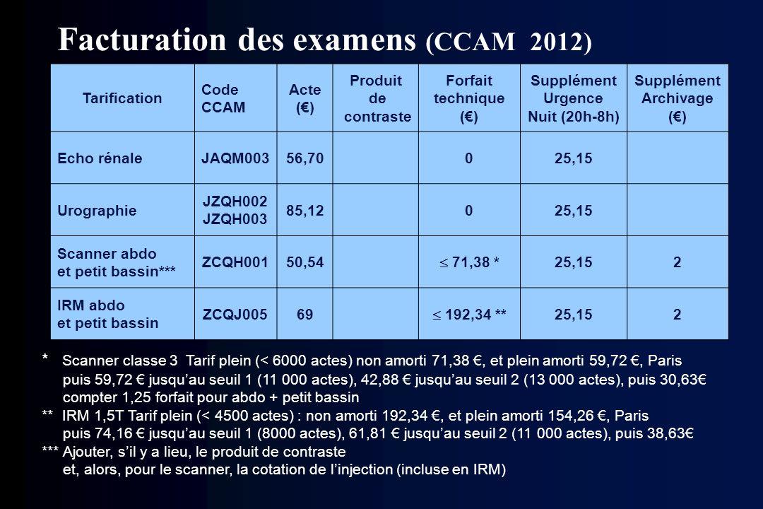 Facturation des examens (CCAM 2012) Tarification Code CCAM Acte () Produit de contraste Forfait technique () Supplément Urgence Nuit (20h-8h) Suppléme