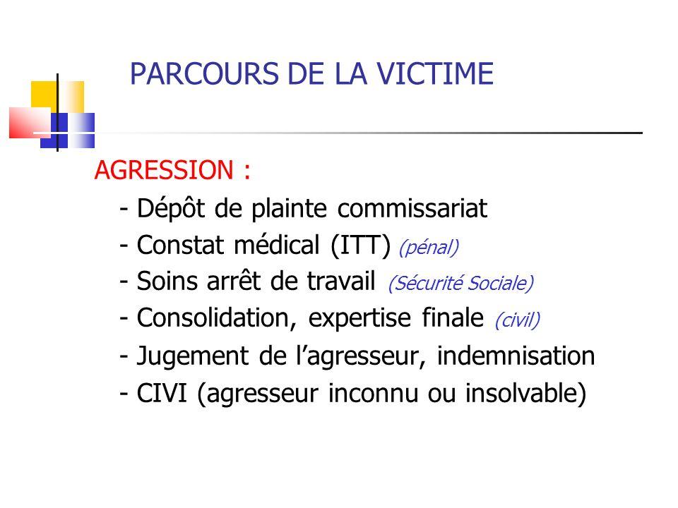 PARCOURS DE LA VICTIME AGRESSION : - Dépôt de plainte commissariat - Constat médical (ITT) (pénal) - Soins arrêt de travail (Sécurité Sociale) - Conso