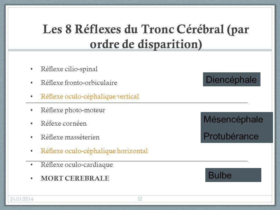 Les 8 Réflexes du Tronc Cérébral (par ordre de disparition) Réflexe cilio-spinal Réflexe fronto-orbiculaire Réflexe oculo-céphalique vertical Réflexe