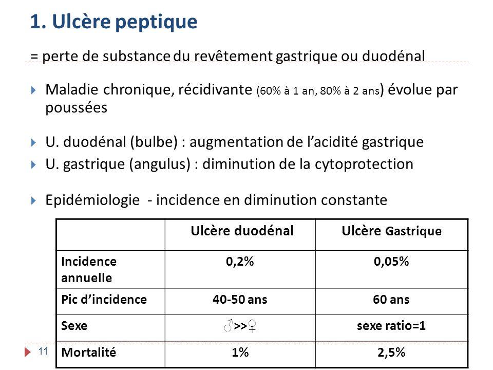 11 1. Ulcère peptique = perte de substance du revêtement gastrique ou duodénal Maladie chronique, récidivante (60% à 1 an, 80% à 2 ans ) évolue par po