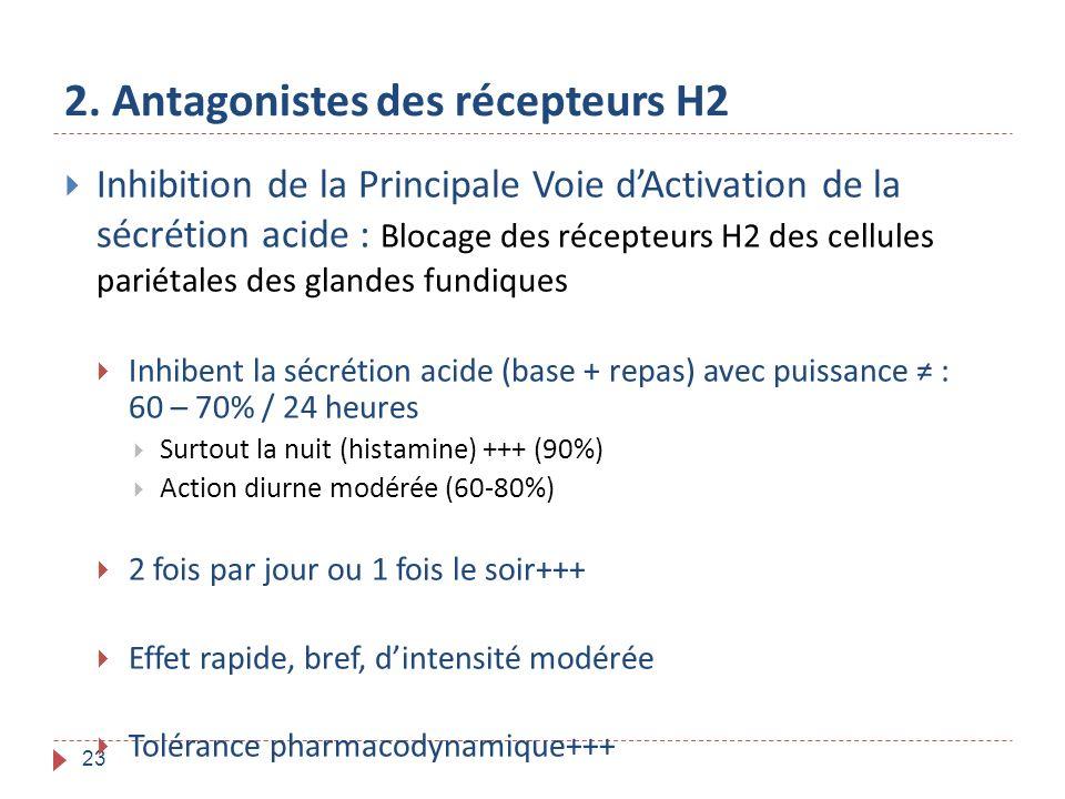 23 2. Antagonistes des récepteurs H2 Inhibition de la Principale Voie dActivation de la sécrétion acide : Blocage des récepteurs H2 des cellules parié