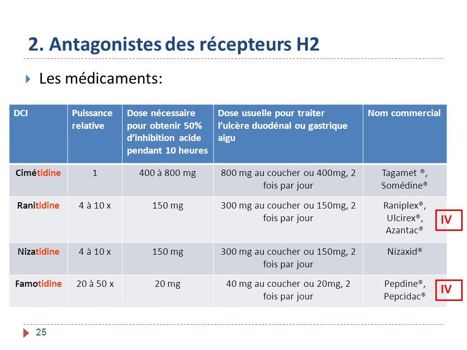 25 2. Antagonistes des récepteurs H2 Les médicaments: DCIPuissance relative Dose nécessaire pour obtenir 50% dinhibition acide pendant 10 heures Dose