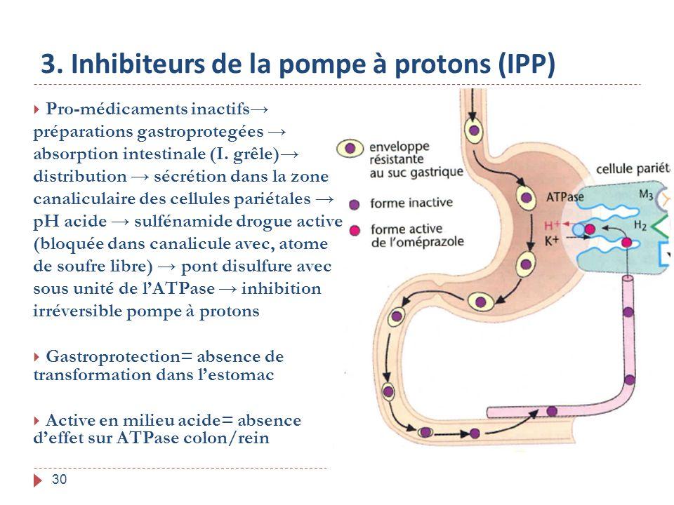 30 3. Inhibiteurs de la pompe à protons (IPP) Pro-médicaments inactifs préparations gastroprotegées absorption intestinale (I. grêle) distribution séc