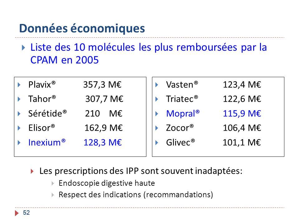 52 Données économiques Liste des 10 molécules les plus remboursées par la CPAM en 2005 Les prescriptions des IPP sont souvent inadaptées: Endoscopie d