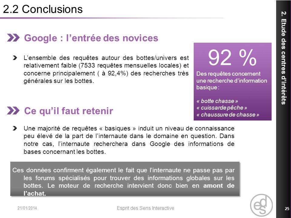 2.2 Conclusions 21/01/2014 Esprit des Sens Interactive 25 2. Etude des centres dintérêts Google : lentrée des novices Lensemble des requêtes autour de