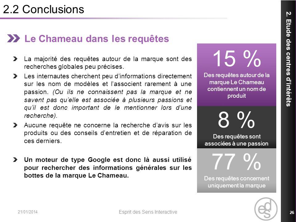 2.2 Conclusions 21/01/2014 Esprit des Sens Interactive 26 2. Etude des centres dintérêts Le Chameau dans les requêtes La majorité des requêtes autour