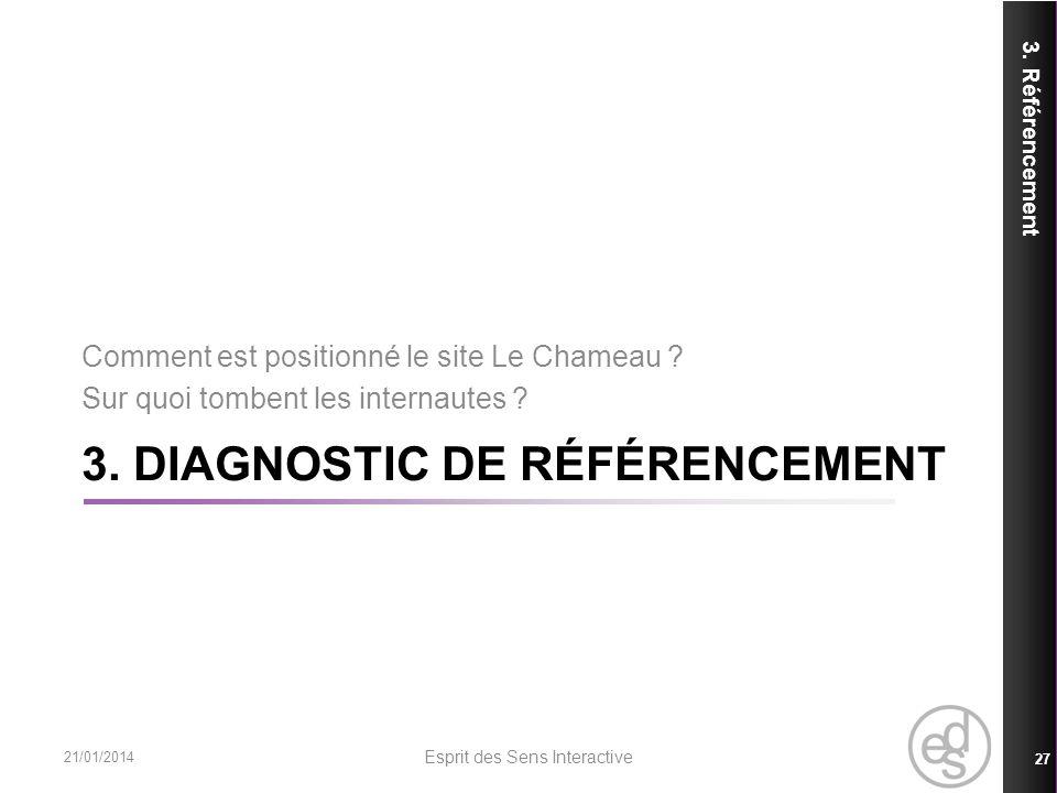 3. DIAGNOSTIC DE RÉFÉRENCEMENT 3. Référencement 21/01/2014 Esprit des Sens Interactive 27 Comment est positionné le site Le Chameau ? Sur quoi tombent