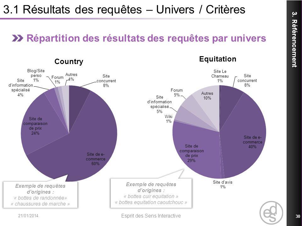 3.1 Résultats des requêtes – Univers / Critères Répartition des résultats des requêtes par univers 3. Référencement 21/01/2014 Esprit des Sens Interac