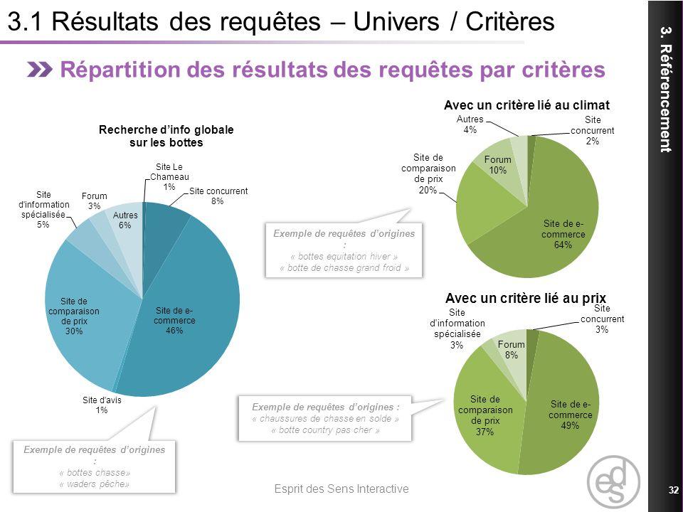 3.1 Résultats des requêtes – Univers / Critères Répartition des résultats des requêtes par critères 3. Référencement 21/01/2014 Esprit des Sens Intera