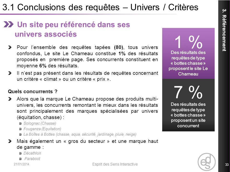 3.1 Conclusions des requêtes – Univers / Critères 21/01/2014 Esprit des Sens Interactive 33 3. Référencement Un site peu référencé dans ses univers as