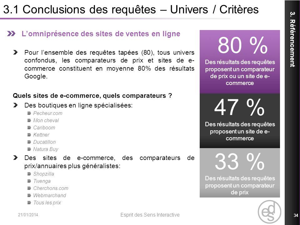 3.1 Conclusions des requêtes – Univers / Critères 21/01/2014 Esprit des Sens Interactive 34 3. Référencement Lomniprésence des sites de ventes en lign