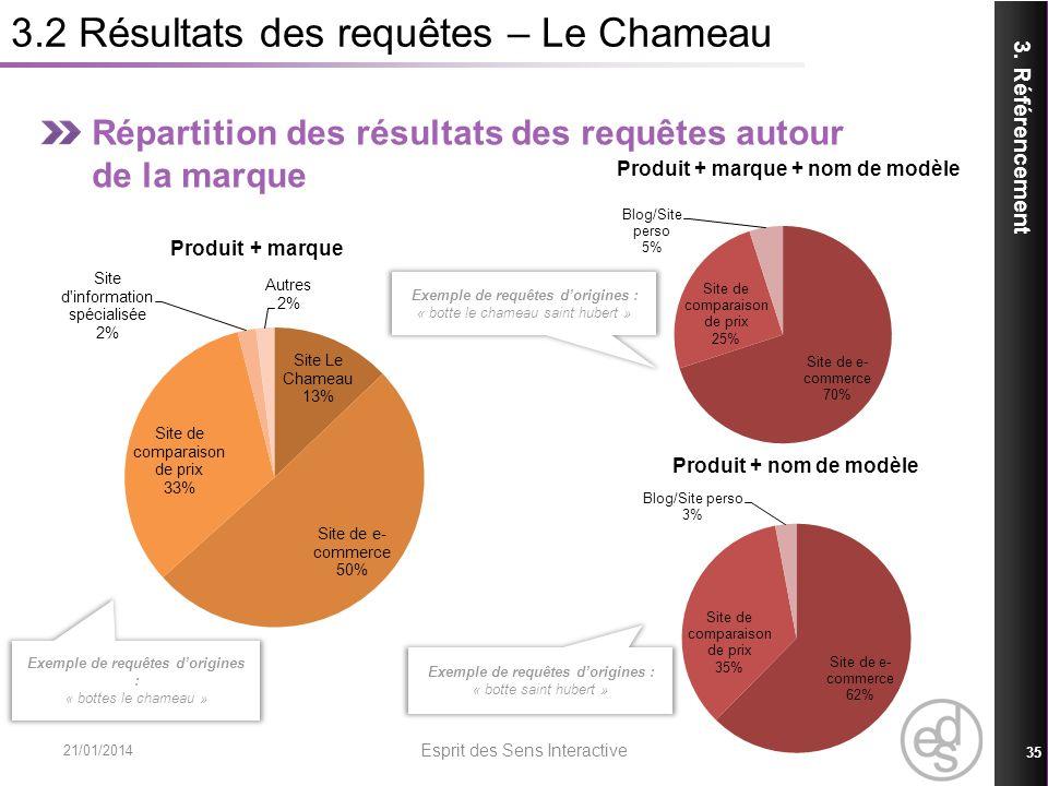 3.2 Résultats des requêtes – Le Chameau Répartition des résultats des requêtes autour de la marque 3. Référencement 21/01/2014 Esprit des Sens Interac