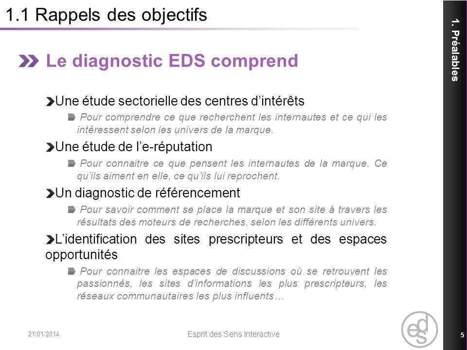 1.1 Rappels des objectifs Le diagnostic EDS comprend Une étude sectorielle des centres dintérêts Pour comprendre ce que recherchent les internautes et