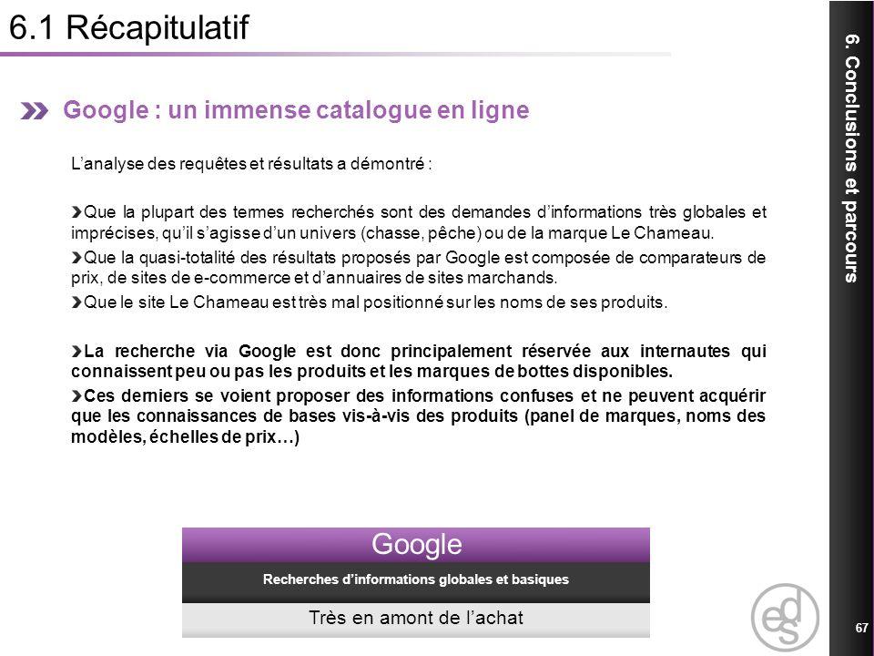 6.1 Récapitulatif 67 6. Conclusions et parcours Google : un immense catalogue en ligne Lanalyse des requêtes et résultats a démontré : Que la plupart