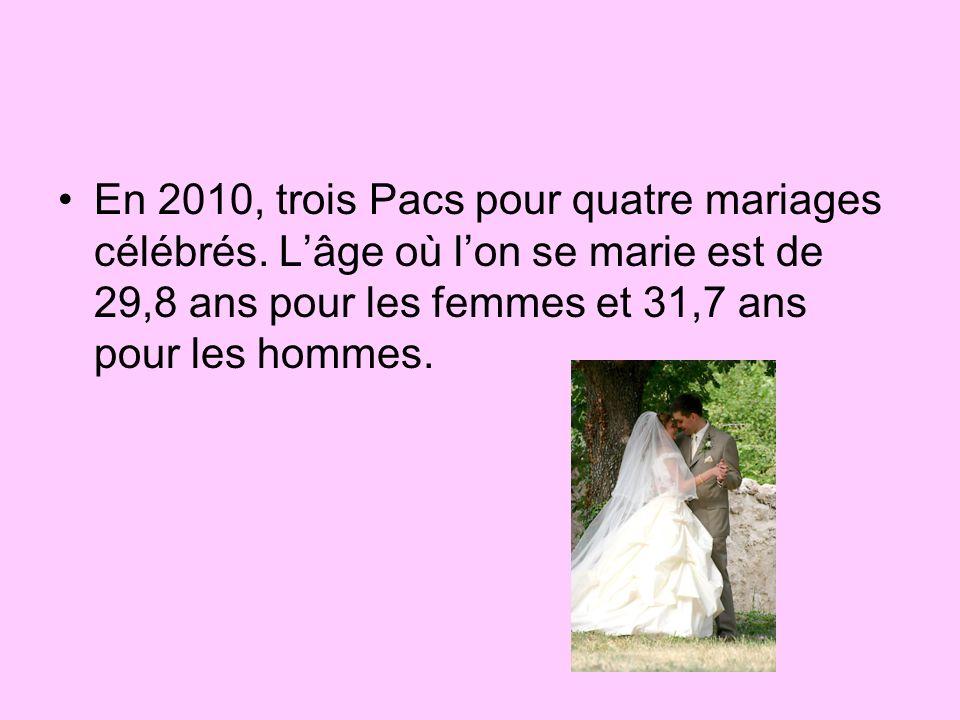 En 2010, trois Pacs pour quatre mariages célébrés. Lâge où lon se marie est de 29,8 ans pour les femmes et 31,7 ans pour les hommes.