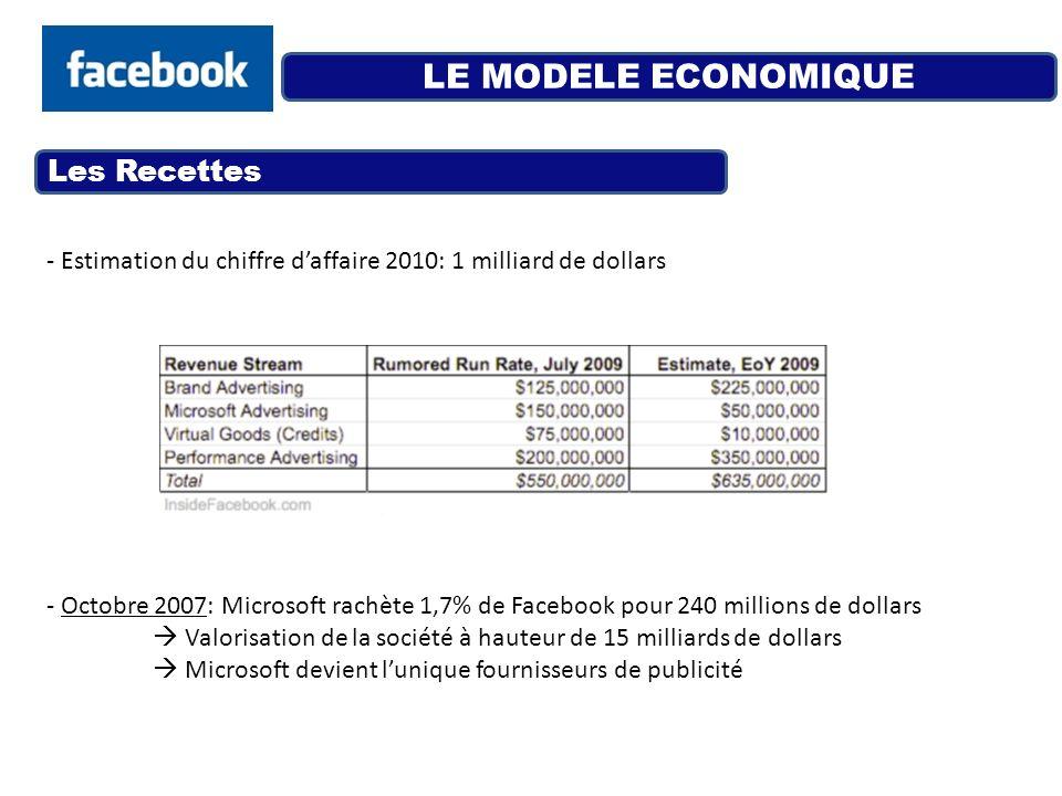 LE MODELE ECONOMIQUE Les Recettes - Estimation du chiffre daffaire 2010: 1 milliard de dollars - Octobre 2007: Microsoft rachète 1,7% de Facebook pour
