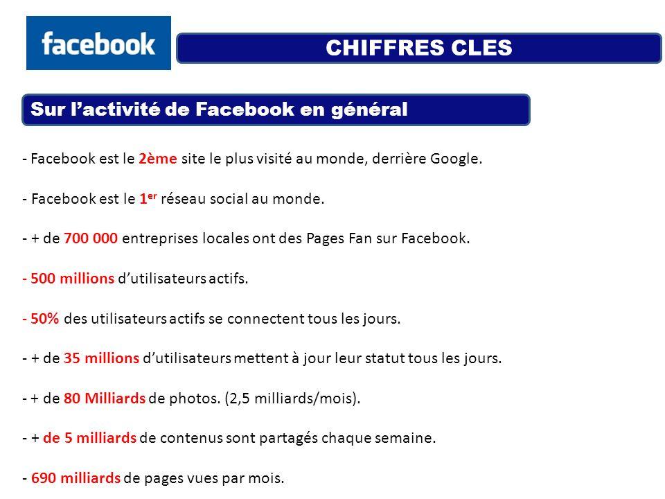 CHIFFRES CLES - Facebook est le 2ème site le plus visité au monde, derrière Google. - Facebook est le 1 er réseau social au monde. - + de 700 000 entr