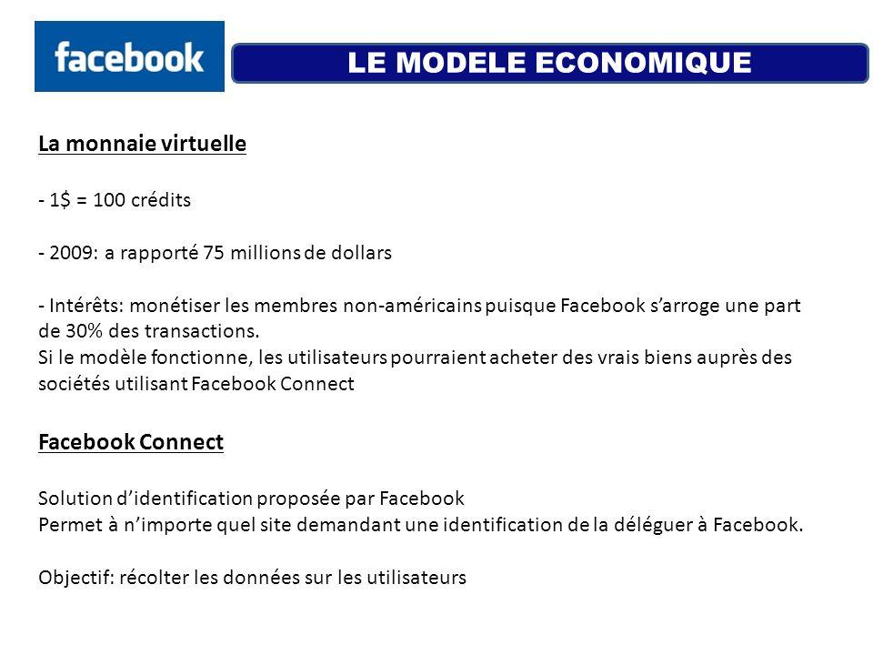 - 1$ = 100 crédits - 2009: a rapporté 75 millions de dollars - Intérêts: monétiser les membres non-américains puisque Facebook sarroge une part de 30%