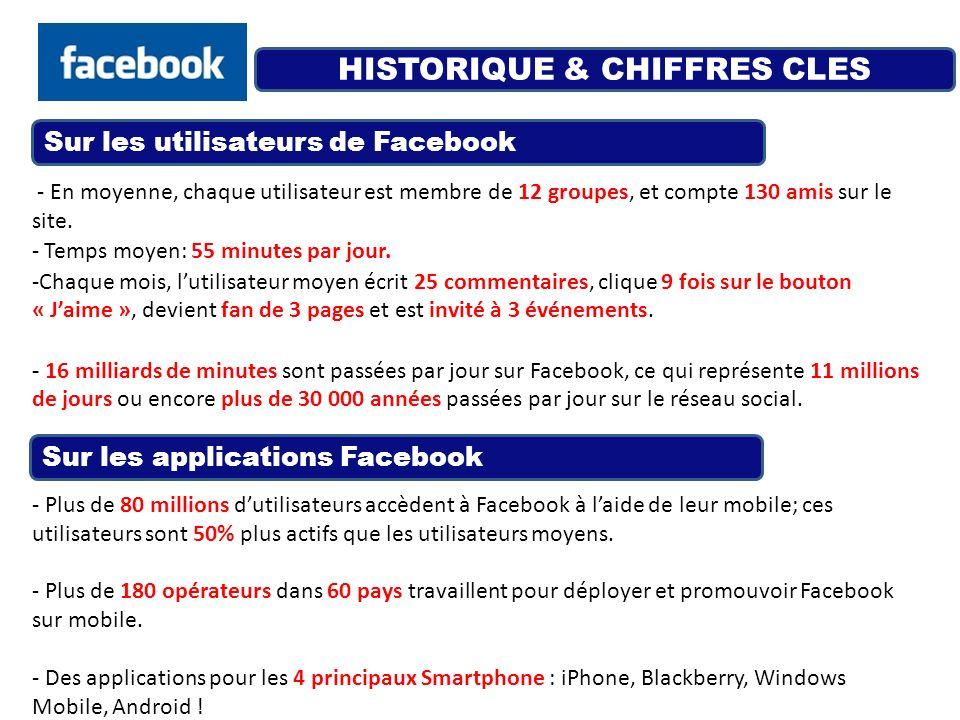 HISTORIQUE & CHIFFRES CLES - En moyenne, chaque utilisateur est membre de 12 groupes, et compte 130 amis sur le site. - Temps moyen: 55 minutes par jo