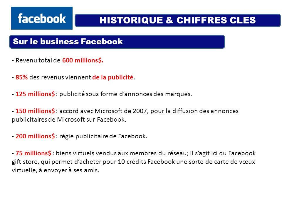 HISTORIQUE & CHIFFRES CLES - Revenu total de 600 millions$. - 85% des revenus viennent de la publicité. - 125 millions$ : publicité sous forme dannonc