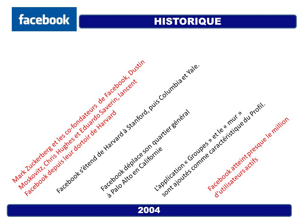 2005 Facebook grandit et supporte plus de 800 réseaux duniversités.