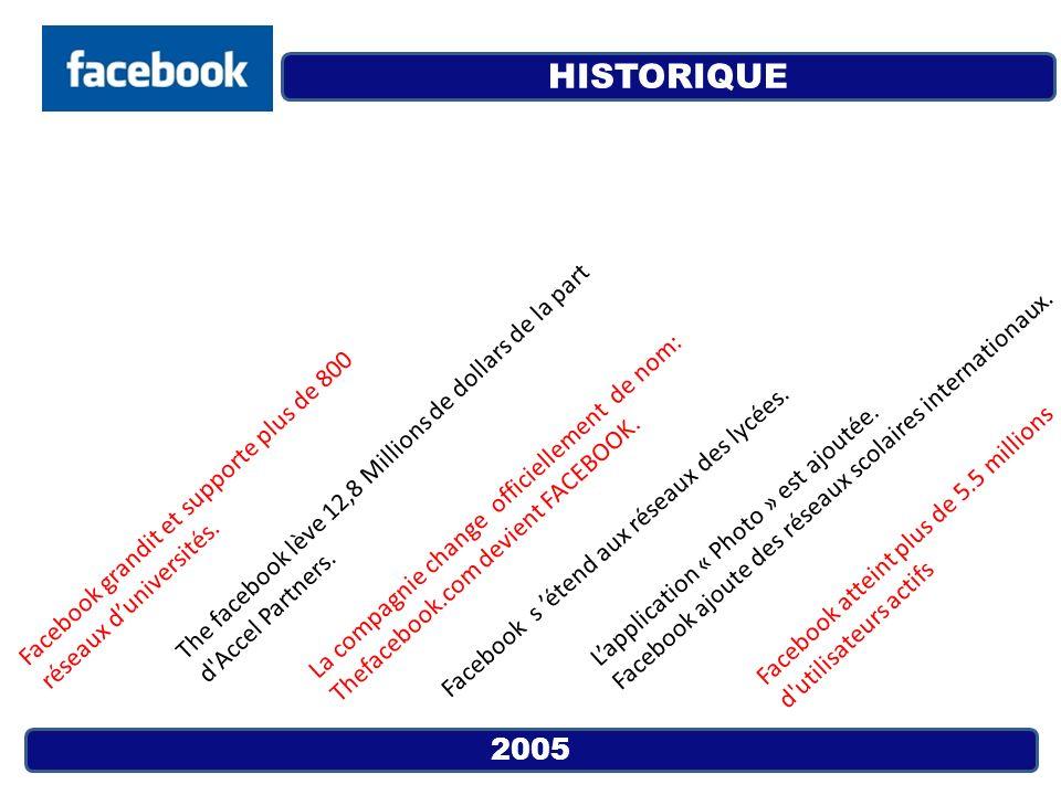 2005 Facebook grandit et supporte plus de 800 réseaux duniversités. La compagnie change officiellement de nom: Thefacebook.com devient FACEBOOK. Faceb
