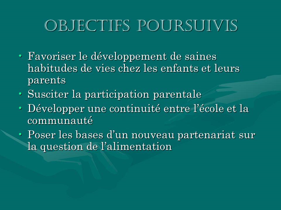 Objectifs poursuivis Favoriser le développement de saines habitudes de vies chez les enfants et leurs parentsFavoriser le développement de saines habi