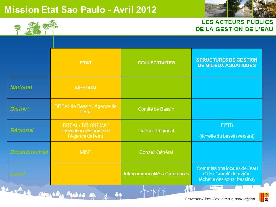 LES ACTEURS PUBLICS DE LA GESTION DE LEAU ETATCOLLECTIVITES STRUCTURES DE GESTION DE MILIEUX AQUATIQUES National MEEDDM District DREAL de Bassin / Age