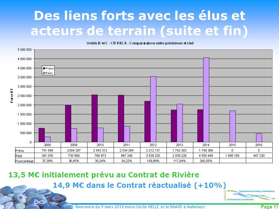 Rencontre du 9 mars 2012 entre Cécile HELLE et le SMAVD à Mallemort Page 11 Des liens forts avec les élus et acteurs de terrain (suite et fin) 13,5 M