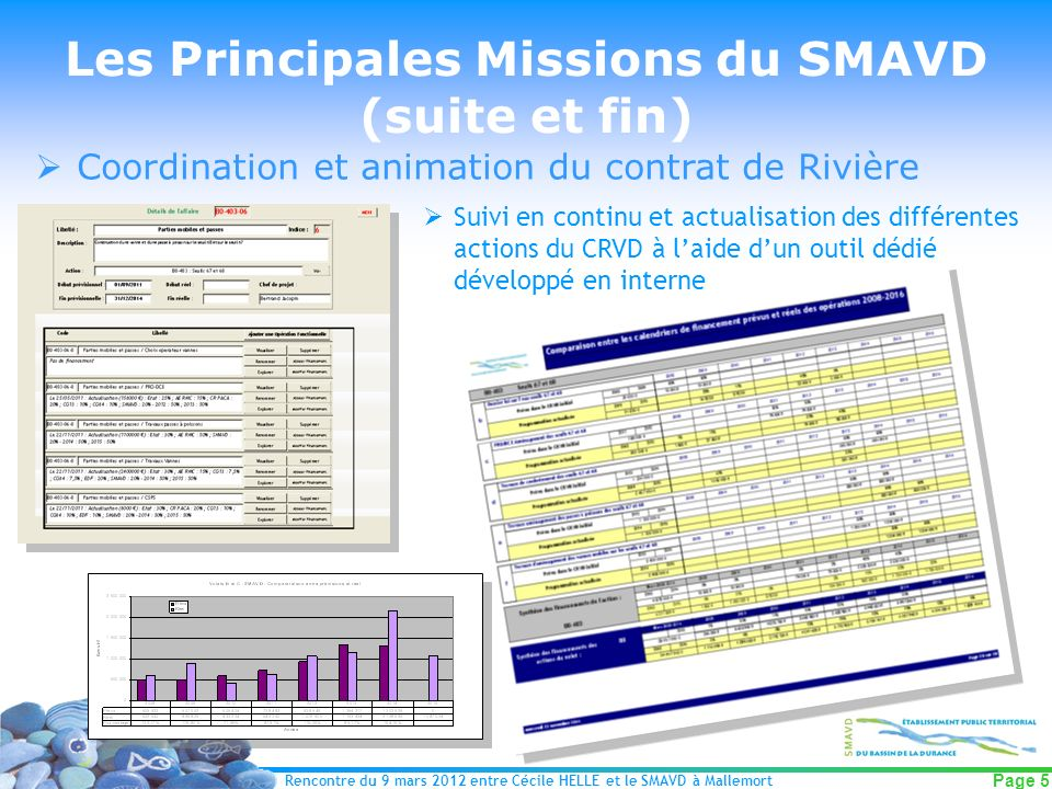 Rencontre du 9 mars 2012 entre Cécile HELLE et le SMAVD à Mallemort Page 5 Suivi en continu et actualisation des différentes actions du CRVD à laide d
