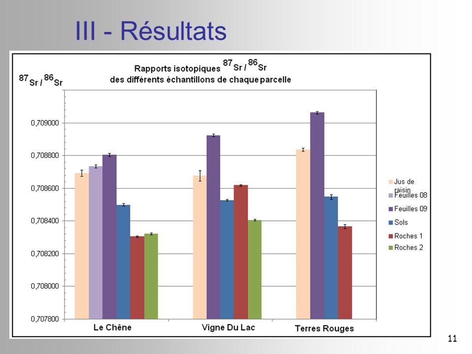 11 III - Résultats