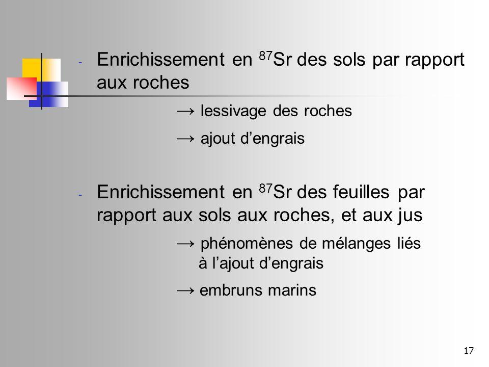 17 - Enrichissement en 87 Sr des sols par rapport aux roches lessivage des roches ajout dengrais - Enrichissement en 87 Sr des feuilles par rapport au