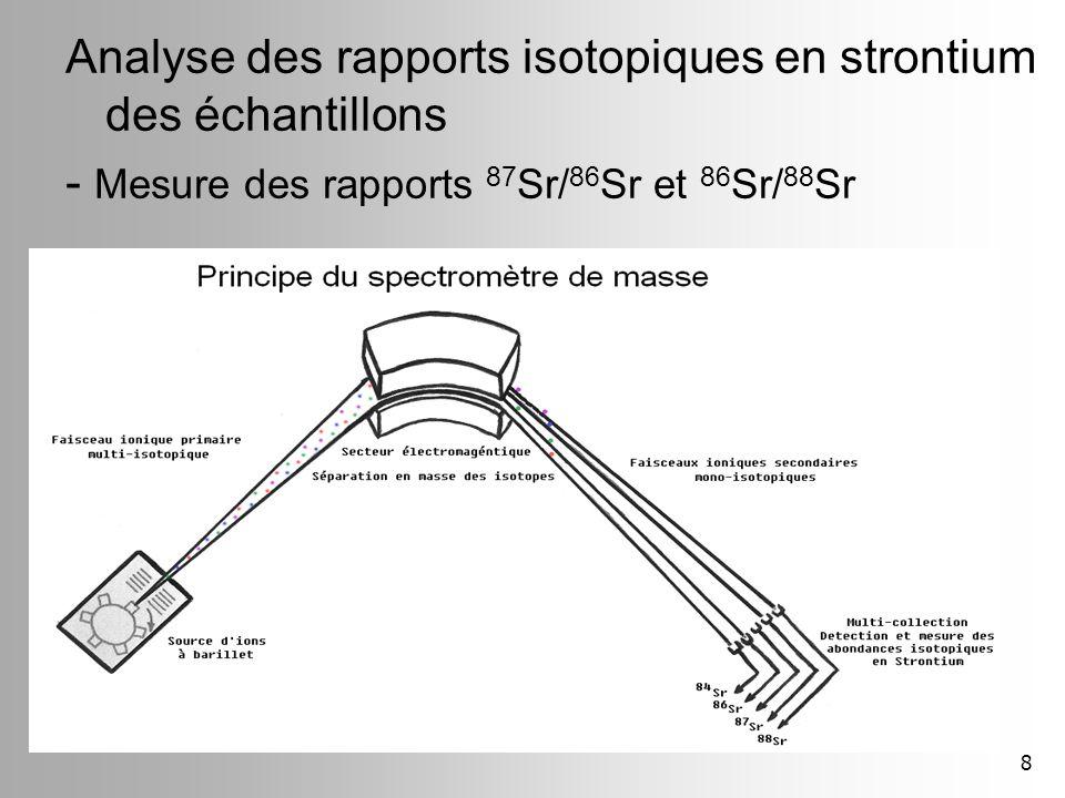 8 Analyse des rapports isotopiques en strontium des échantillons - Mesure des rapports 87 Sr/ 86 Sr et 86 Sr/ 88 Sr