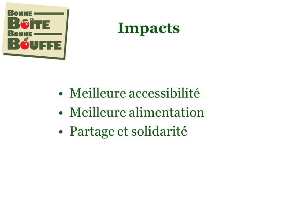Impacts Meilleure accessibilité Meilleure alimentation Partage et solidarité