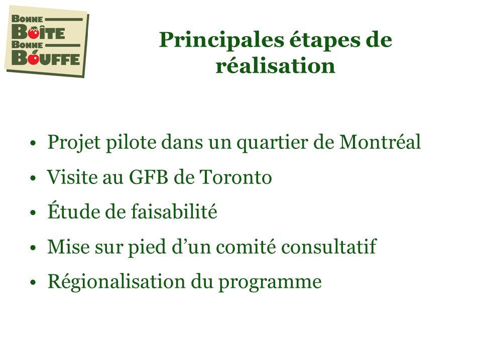 Principales étapes de réalisation Projet pilote dans un quartier de Montréal Visite au GFB de Toronto Étude de faisabilité Mise sur pied dun comité consultatif Régionalisation du programme