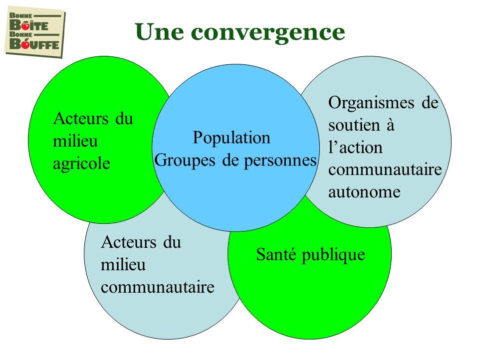 Une convergence Santé publique Acteurs du milieu agricole Acteurs du milieu communautaire Population Groupes de personnes Organismes de soutien à laction communautaire autonome